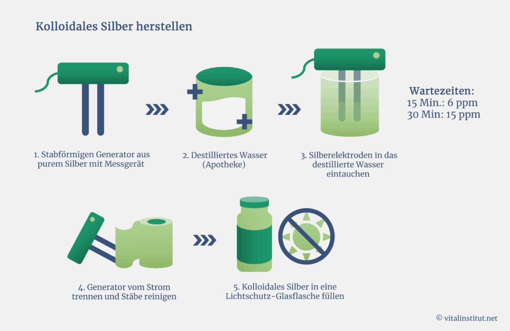 Anleitung zur Herstellung von kolloidalem Silber