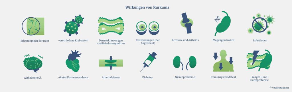 Wirkungen von Kurkuma
